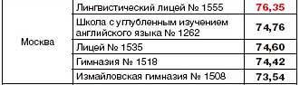 ЕГЭ по русскому